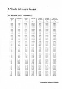 Tabelle Vapore Acqueo Saturo