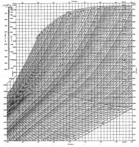 Diagramma Mollier Vapore D'Acqua